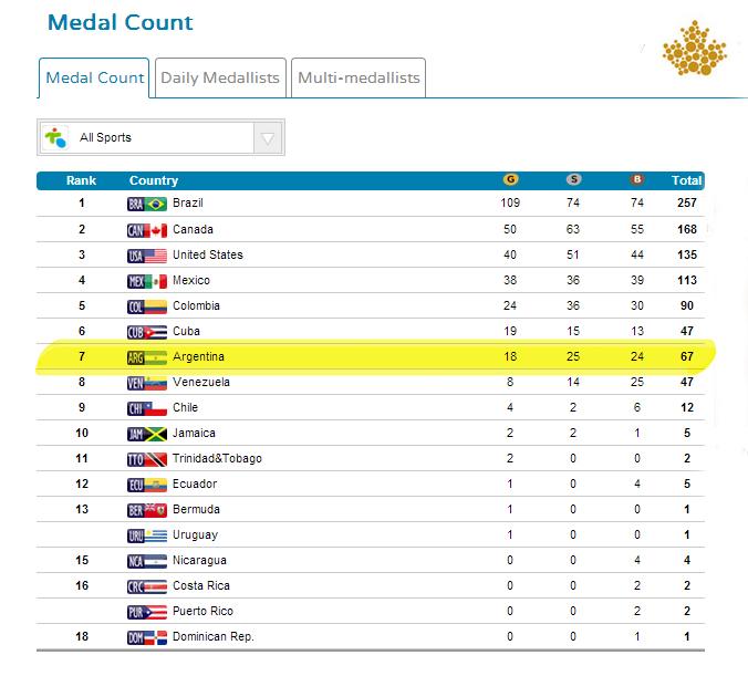 El medallero final.